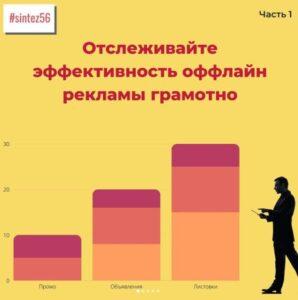 Исследования эффективности рекламы